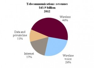 This pie chart shows the wireless, local & access and long distance, data & private line, and internet revenues as a percentage of total telecommunications revenues in 2012. Mobile: 46%; Wireline voice: 26%; Data & private line: 11%; Internet: 17%; Telecommunications revenues: $43.9 billion.