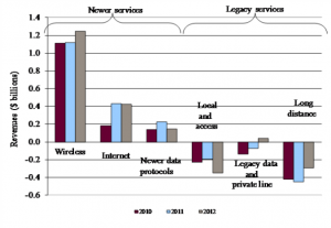 This clustered column charts shows the revenue growth from newer telecommunication services versus legacy telecommunication services in billions of dollars for each year between 2010, 2011 and 2012. Newer services consists of wireless, internet, and newer data protocols. Legacy services consists of local and access, legacy data and private line, and long distance. Wireless: 1.1, 1.1, 1.2; Internet: 0.2, 0.4, 0.4; Newer data protocols: 0.1, 0.2, 0.1; Local and access: -0.2, -0.2, -0.4; Legacy data and private line: -0.1, -0.1, 0; Long distance: -0.4, -0.5, -0.3.
