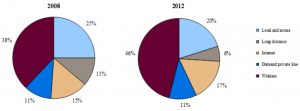 These are side by side pie charts that show the telecommunications revenue distribution by market segment for 2008 and 2012. The five market segments displayed in each of pie chart are local and access, long distance, internet, data and private line, and wireless. Local and access: 25%, 20%; Long distance: 11%, 6%; Internet: 15%, 17%; Data and private line: 11%, 11%; Wireless: 38%, 46%.